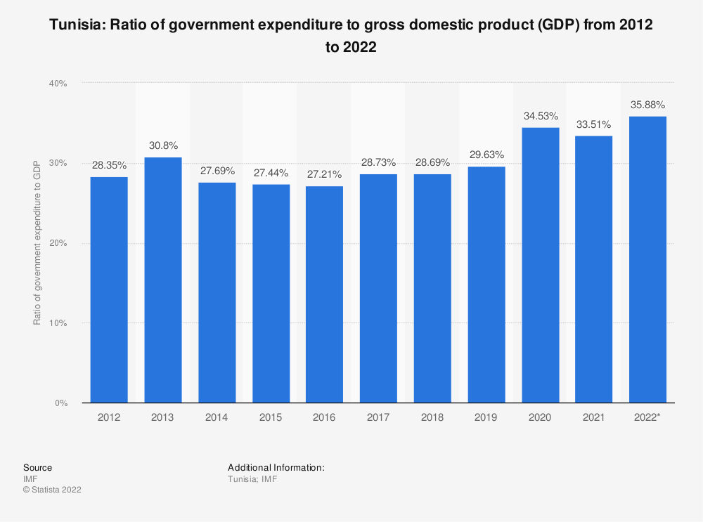 Statistic: Tunisia: Ratio of government expenditure to gross domestic product (GDP) from 2014 to 2024 | Statista