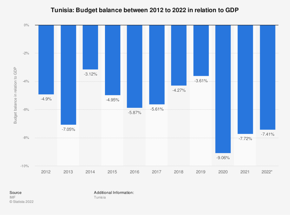 Statistic: Tunisia: Budget balance between 2014 to 2024 in relation to GDP | Statista