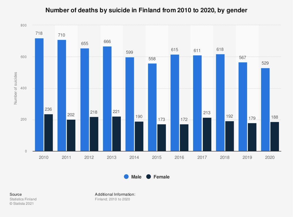 Statistic: Annual number of suicides in Finland from 2007 to 2017, by gender | Statista