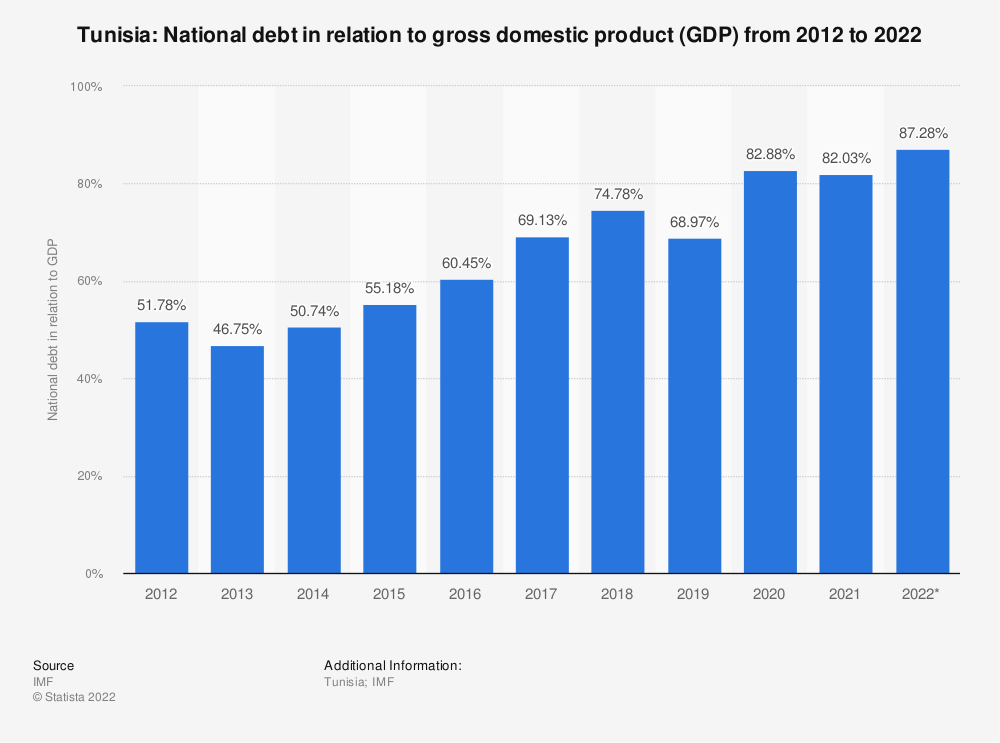 Statistic: Tunisia: National debt in relation to gross domestic product (GDP) from 2014 to 2024   Statista