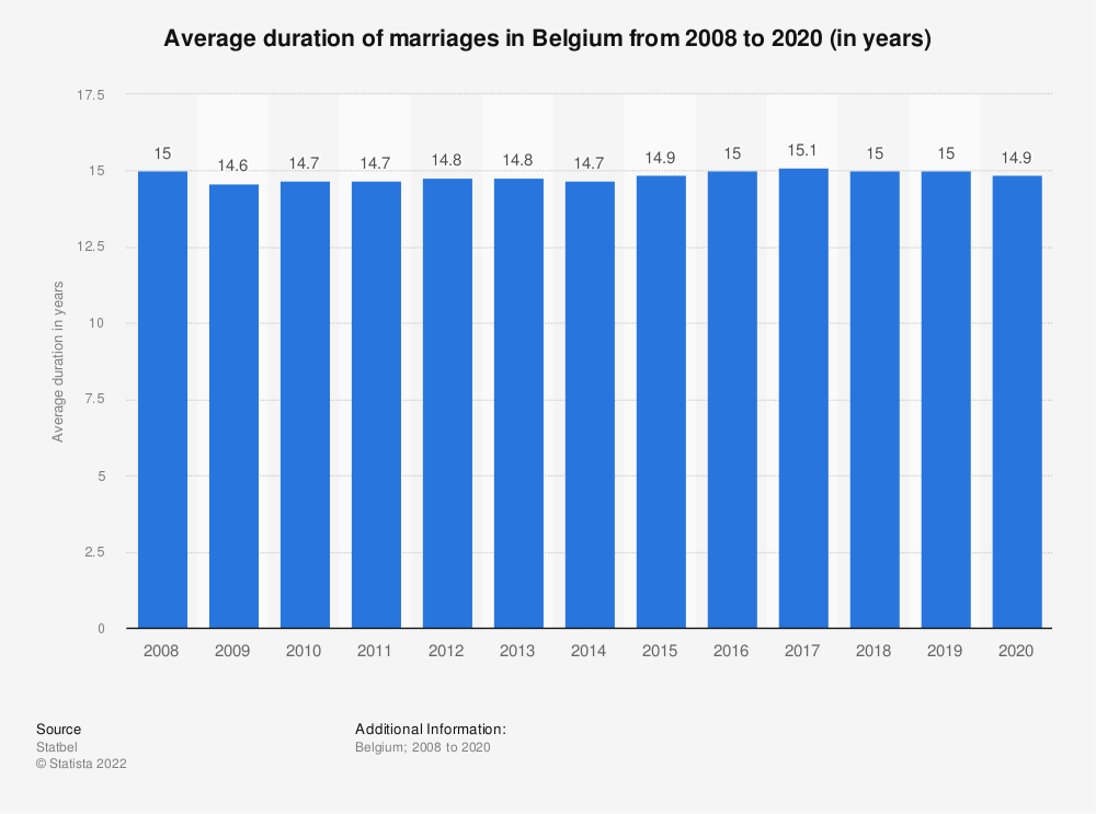 Statistic: Average duration of marriages in Belgium from 2007 to 2017 (in years) | Statista