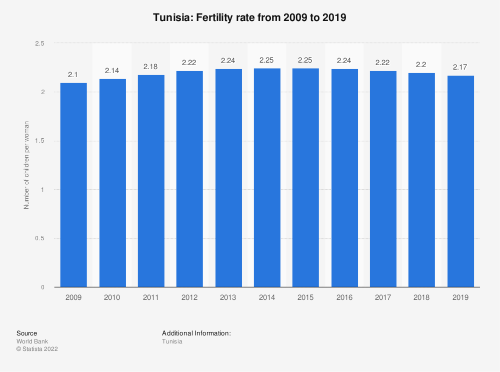 Statistic: Tunisia: Fertility rate from 2007 to 2017 | Statista