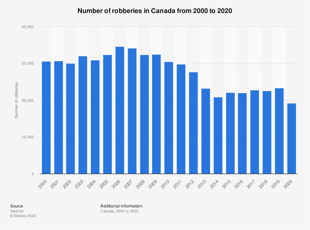 Statistic: Number of robberies in Canada from 2000 to 2017 | Statista