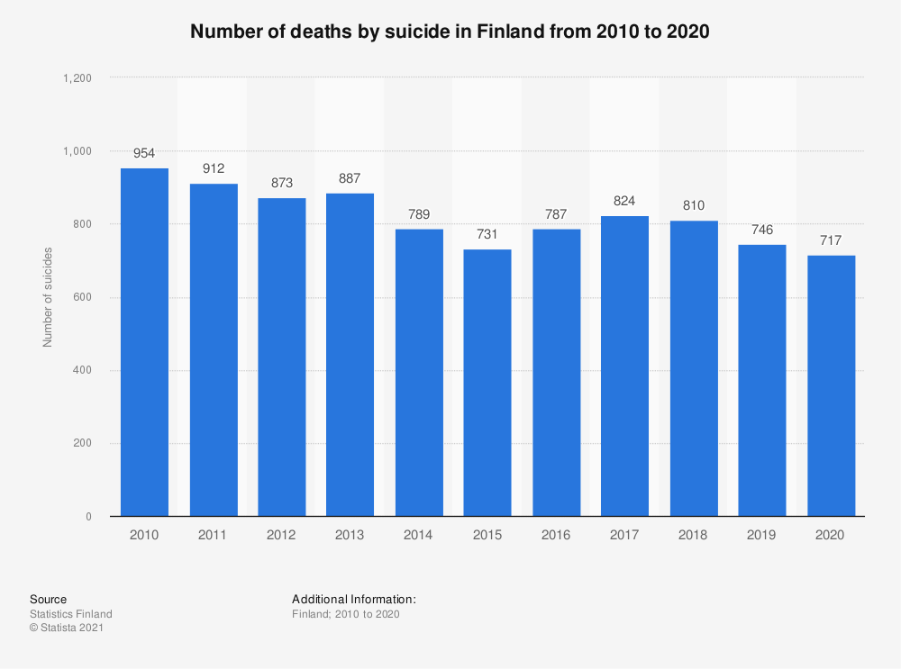 Statistic: Number of deaths by suicide in Finland from 2009 to 2019 | Statista