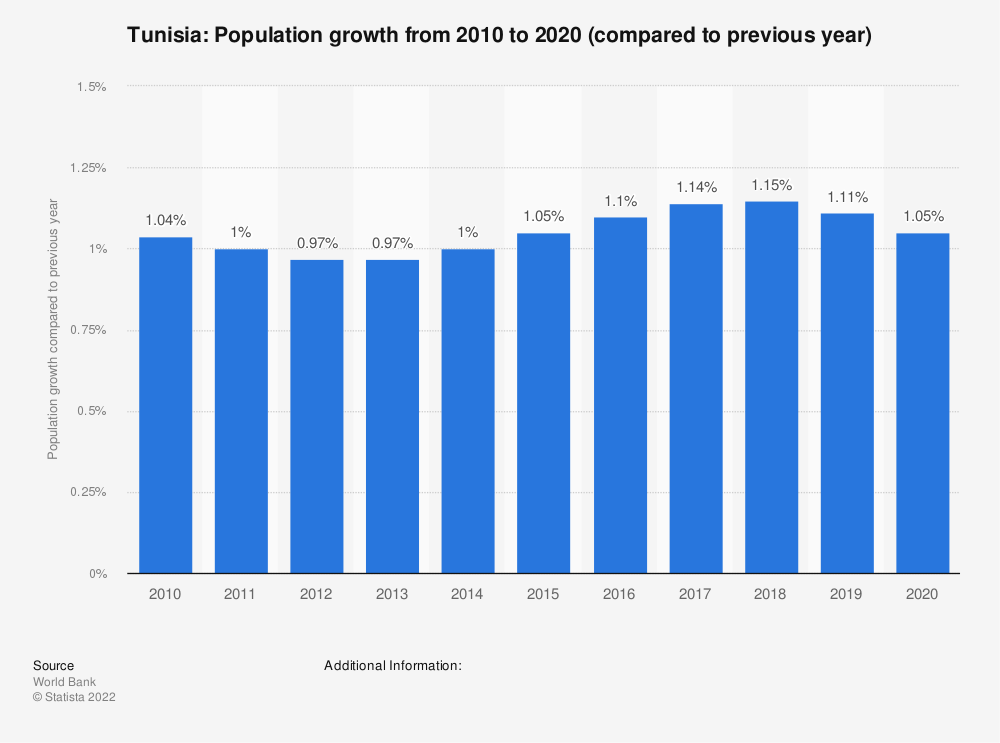 Statistic: Tunisia: Population growth from 2007 to 2017 (compared to previous year) | Statista
