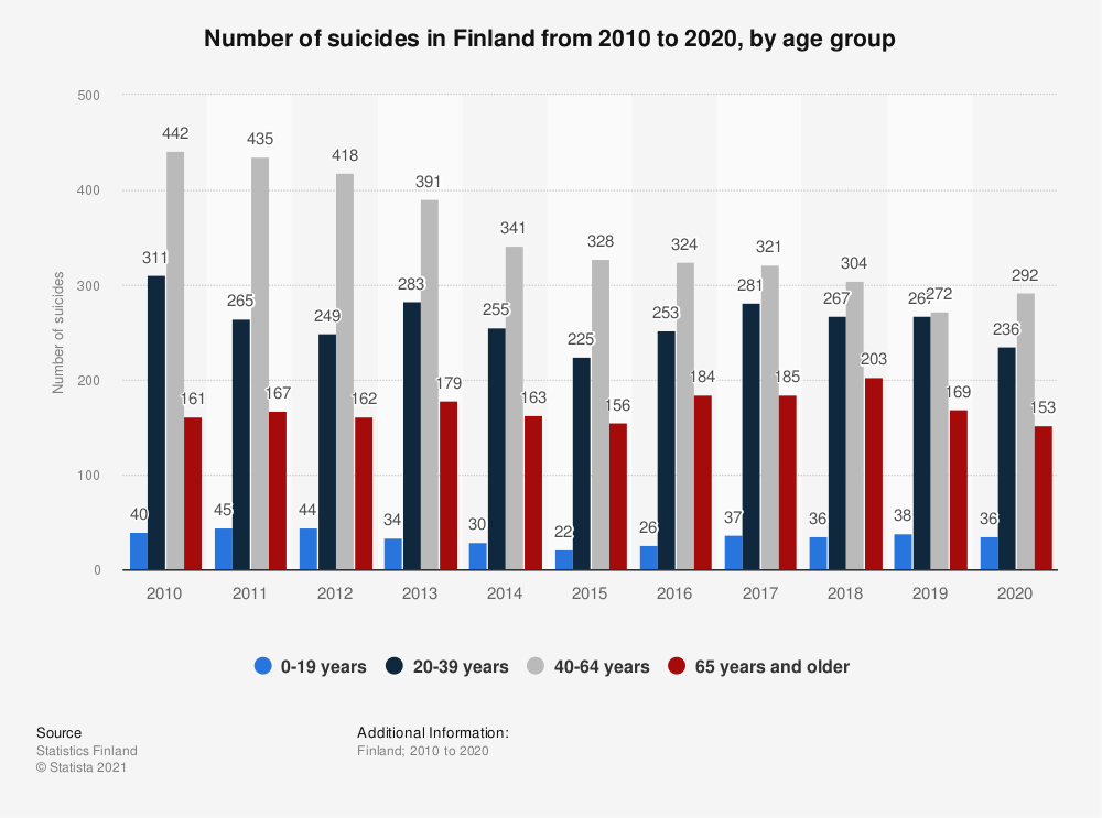 Statistic: Total number of suicides in Finland from 2006 to 2016, by age  | Statista