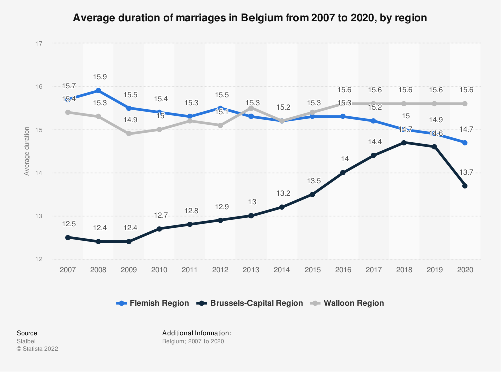 Statistic: Average duration of marriages in Belgium from 2007 to 2018, by region   Statista