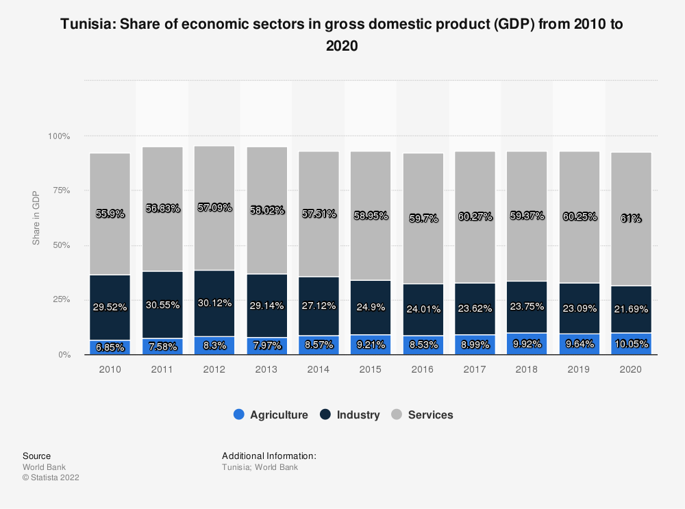 Statistic: Tunisia: Share of economic sectors in gross domestic product (GDP) from 2010 to 2020 | Statista
