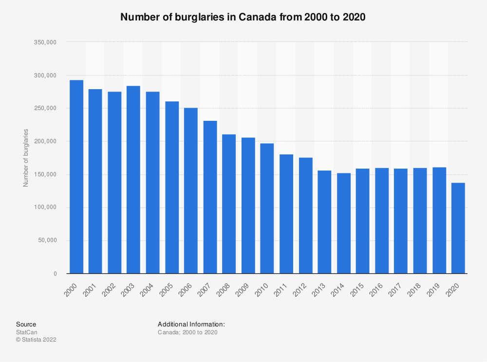 Statistic: Number of burglaries in Canada from 2000 to 2019 | Statista
