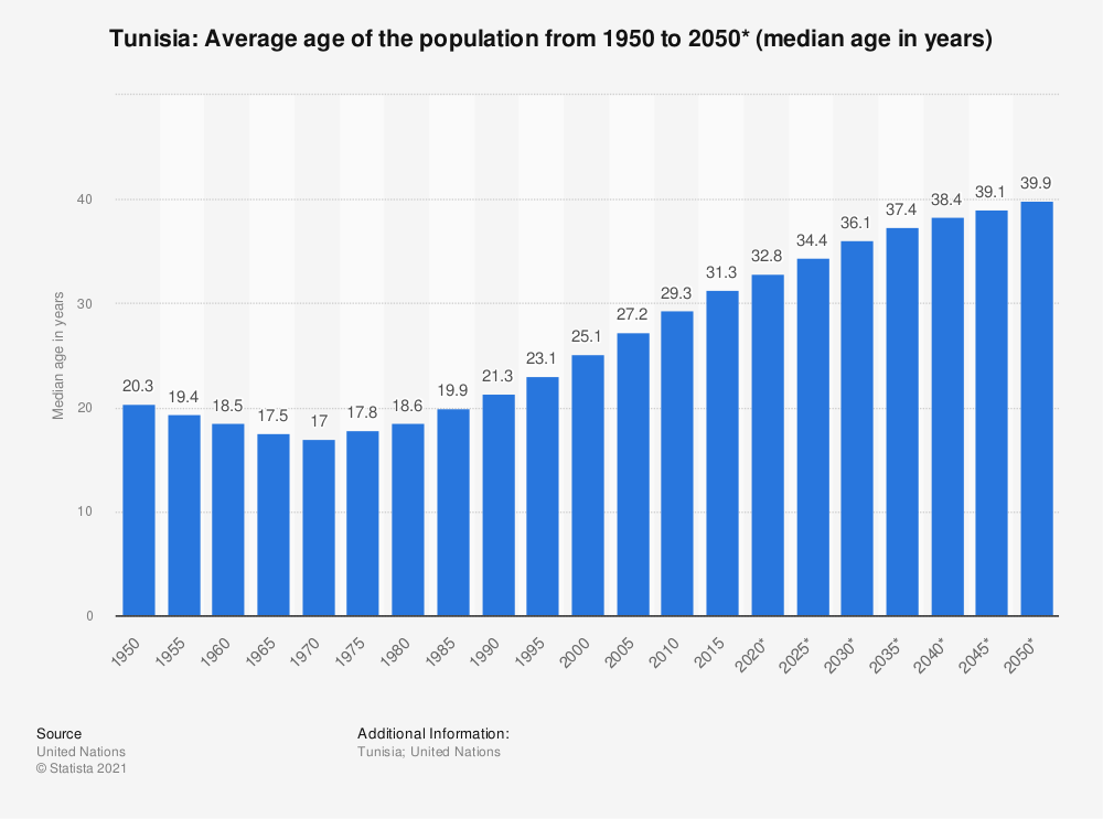Statistic: Tunisia: Average age of the population from 1950 to 2050* (median age in years) | Statista