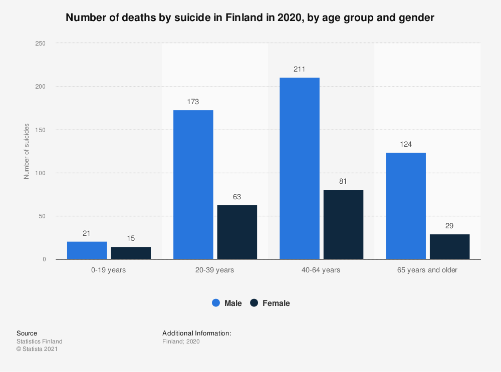 Statistic: Annual number of suicides in Finland in 2017, by age group and gender | Statista