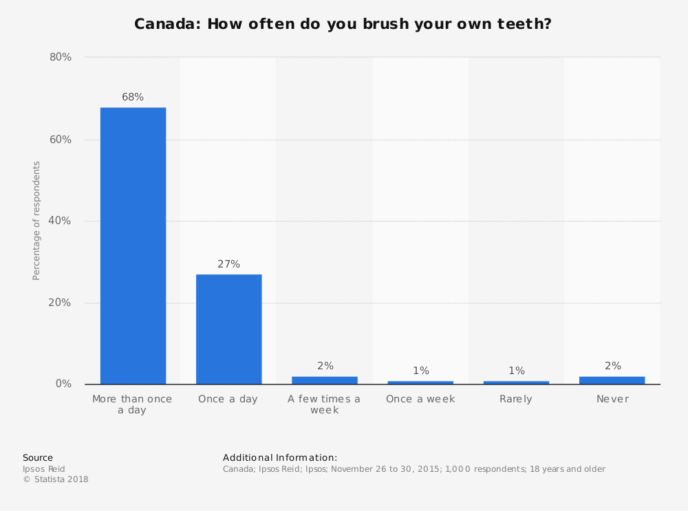 Statistic: Canada: How often do you brush your own teeth? | Statista