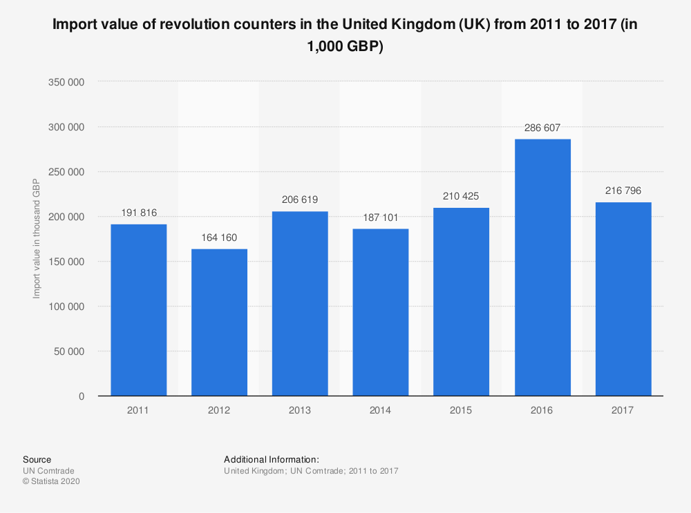 Statistic: Import value of revolution counters in the United Kingdom (UK) from 2011 to 2017 (in 1,000 GBP) | Statista