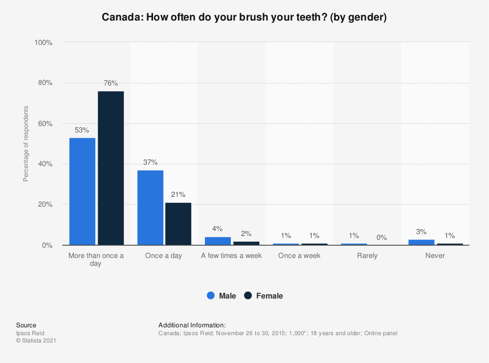 Statistic: Canada: How often do your brush your teeth? (by gender) | Statista