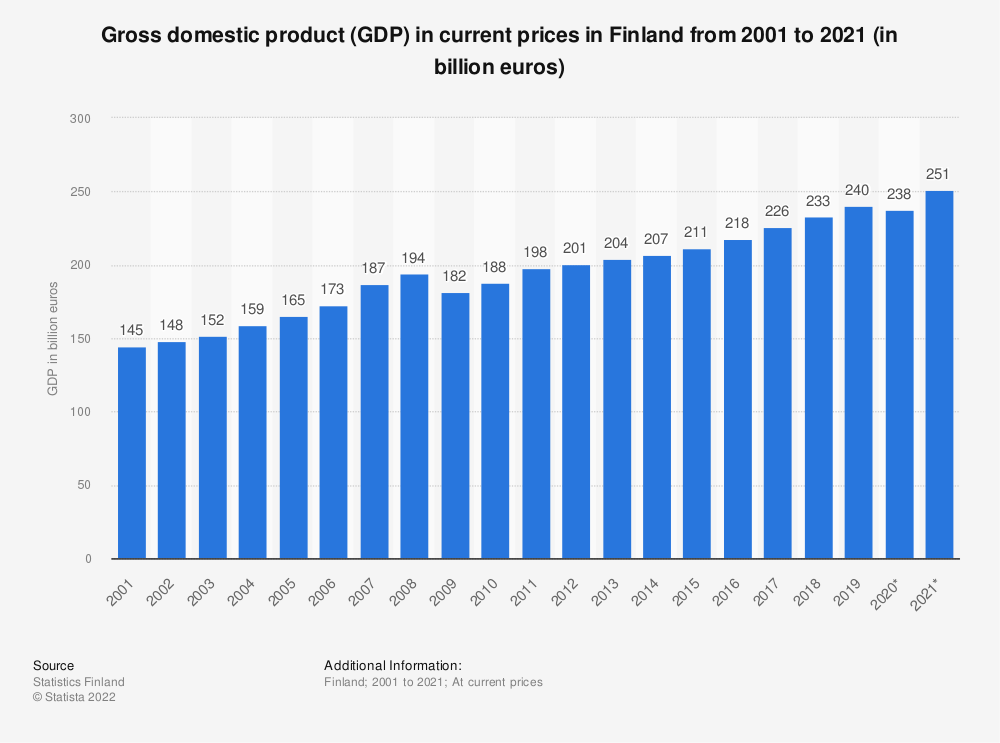 Statistic: Gross domestic product (GDP) in current prices in Finland from 2000 to 2019 (in billion euros) | Statista