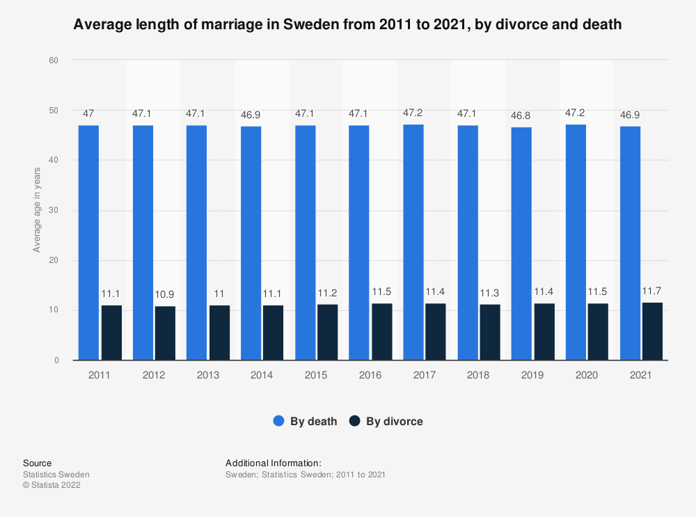 Statistic: Average length of marriage in Sweden from 2008 to 2018, by divorce and death | Statista