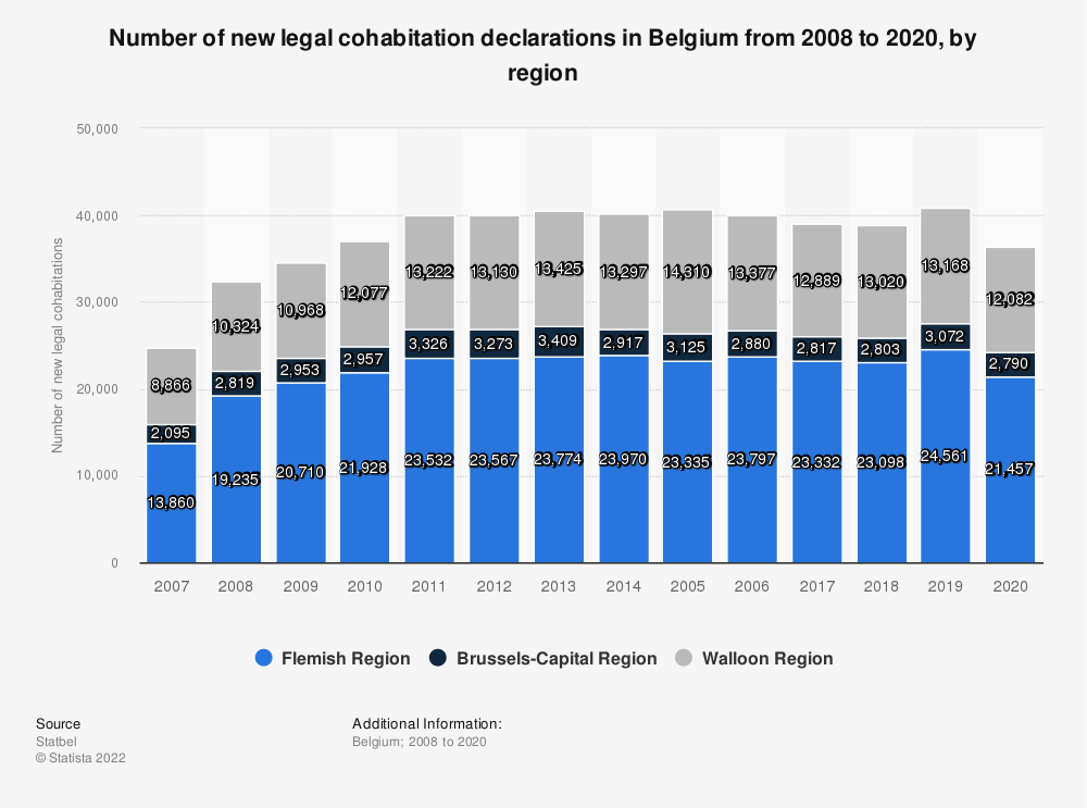 Statistic: Number of new civil partnerships in Belgium from 2007 to 2017, by region* | Statista