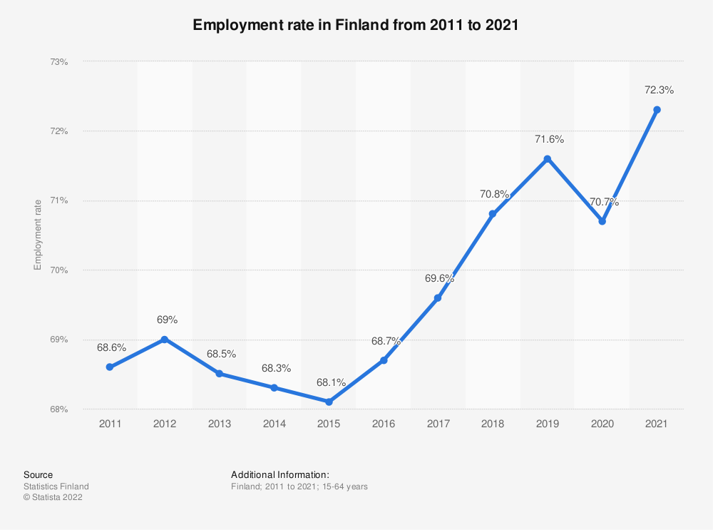 Statistic: Employment rate in Finland from 2010 to 2020 | Statista