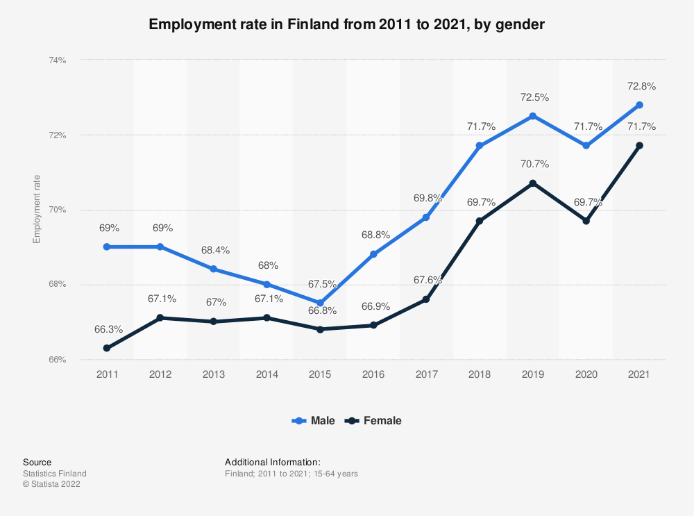 Statistic: Employment rate in Finland from 2007 to 2017, by gender | Statista