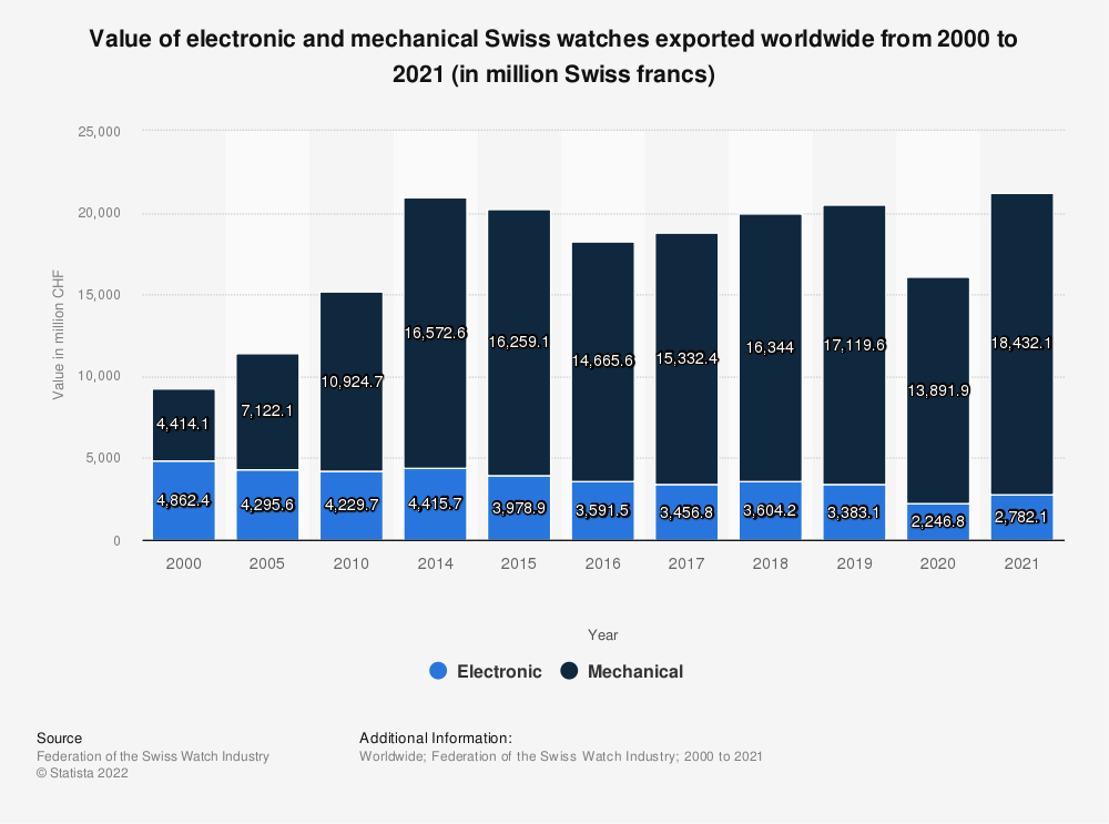 Statistic: Value of electronic and mechanical Swiss watches exported worldwide from 2000 to 2019 (in million Swiss francs) | Statista