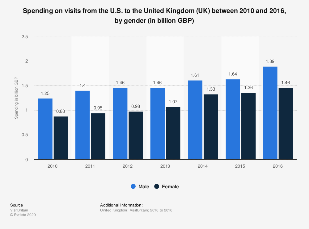 Statistic: Spending on visits from the U.S. to the United Kingdom (UK) between 2010 and 2016, by gender (in billion GBP) | Statista
