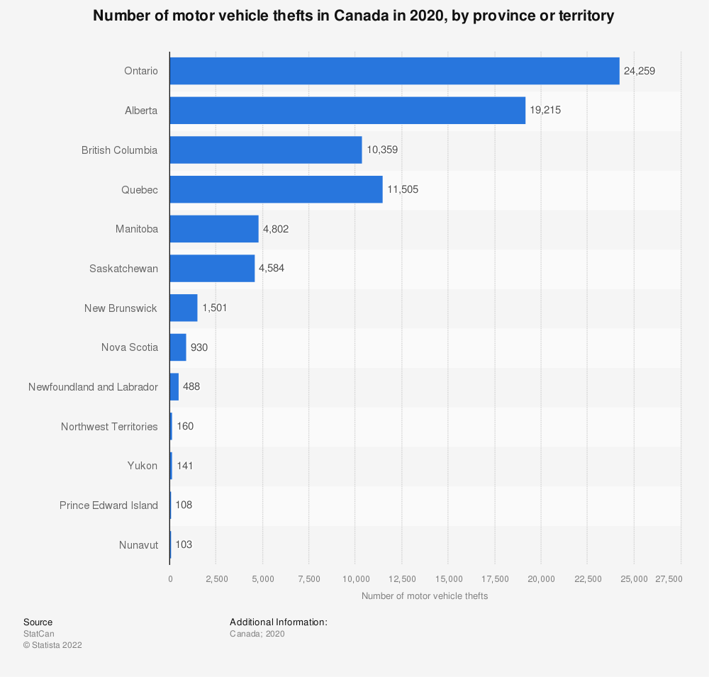 Statistic: Number of motor vehicle thefts in Canada in 2019, by province or territory | Statista