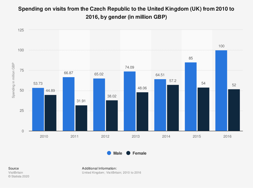 Statistic: Spending on visits from the Czech Republic to the United Kingdom (UK) from 2010 to 2016, by gender (in million GBP) | Statista