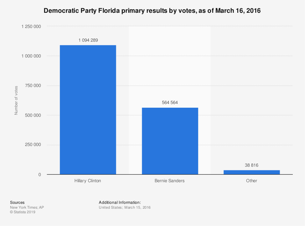 Statistic: Democratic Party Florida primary results by votes, as of March 16, 2016 | Statista