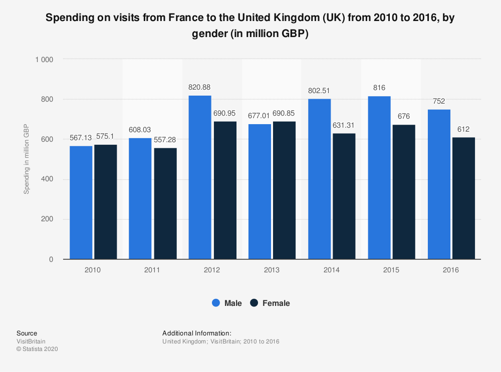 Statistic: Spending on visits from France to the United Kingdom (UK) from 2010 to 2016, by gender (in million GBP) | Statista
