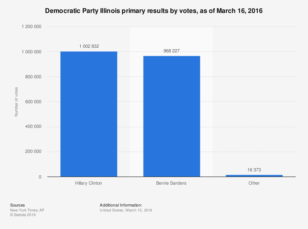 Statistic: Democratic Party Illinois primary results by votes, as of March 16, 2016 | Statista