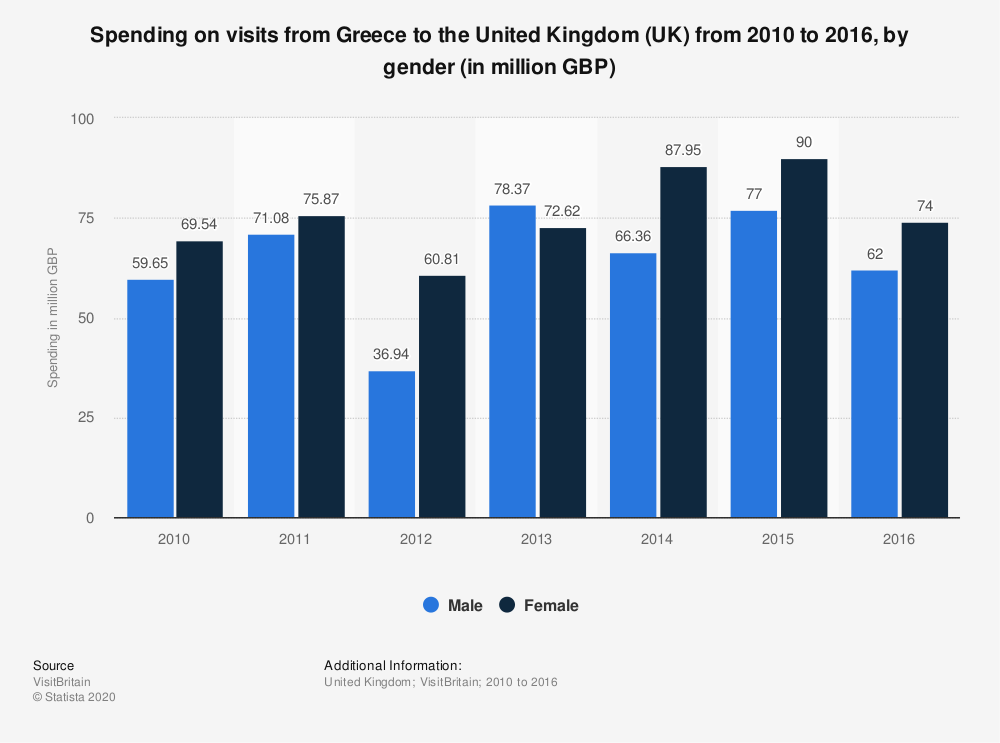 Statistic: Spending on visits from Greece to the United Kingdom (UK) from 2010 to 2016, by gender (in million GBP) | Statista