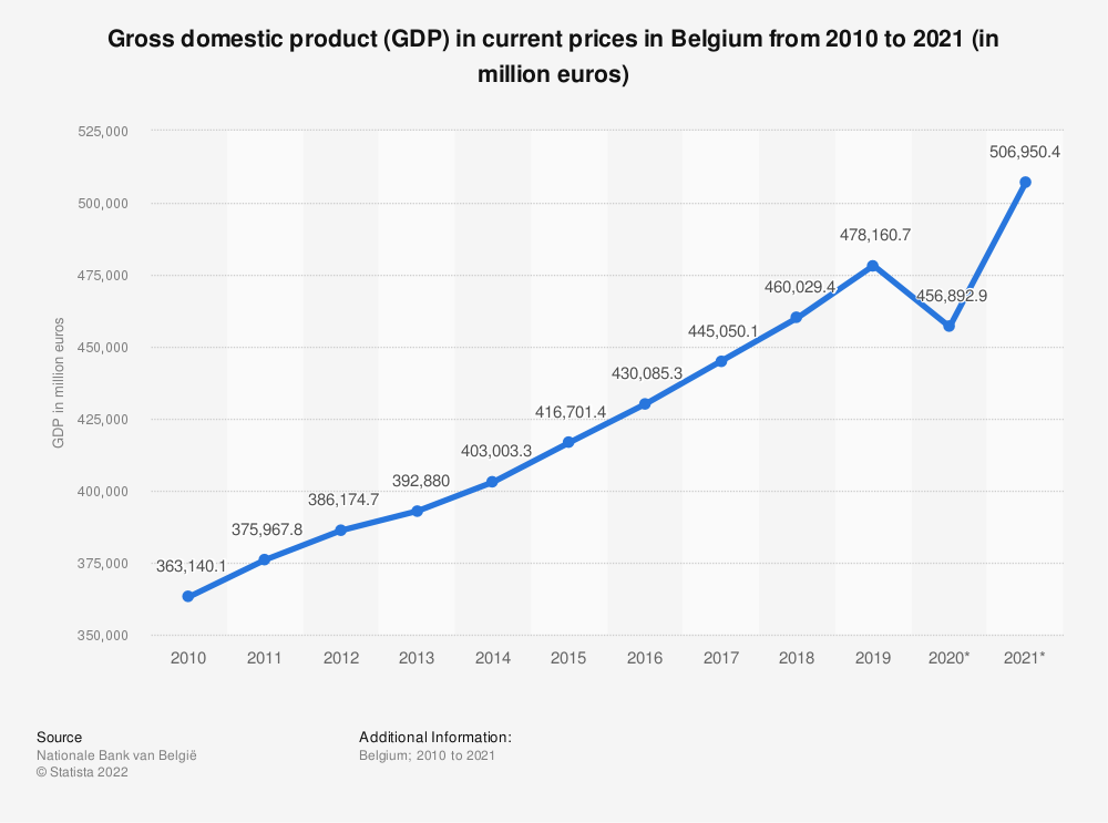 Statistic: Gross domestic product (GDP) in current prices in Belgium from 2011 to 2018 (in million euros) | Statista