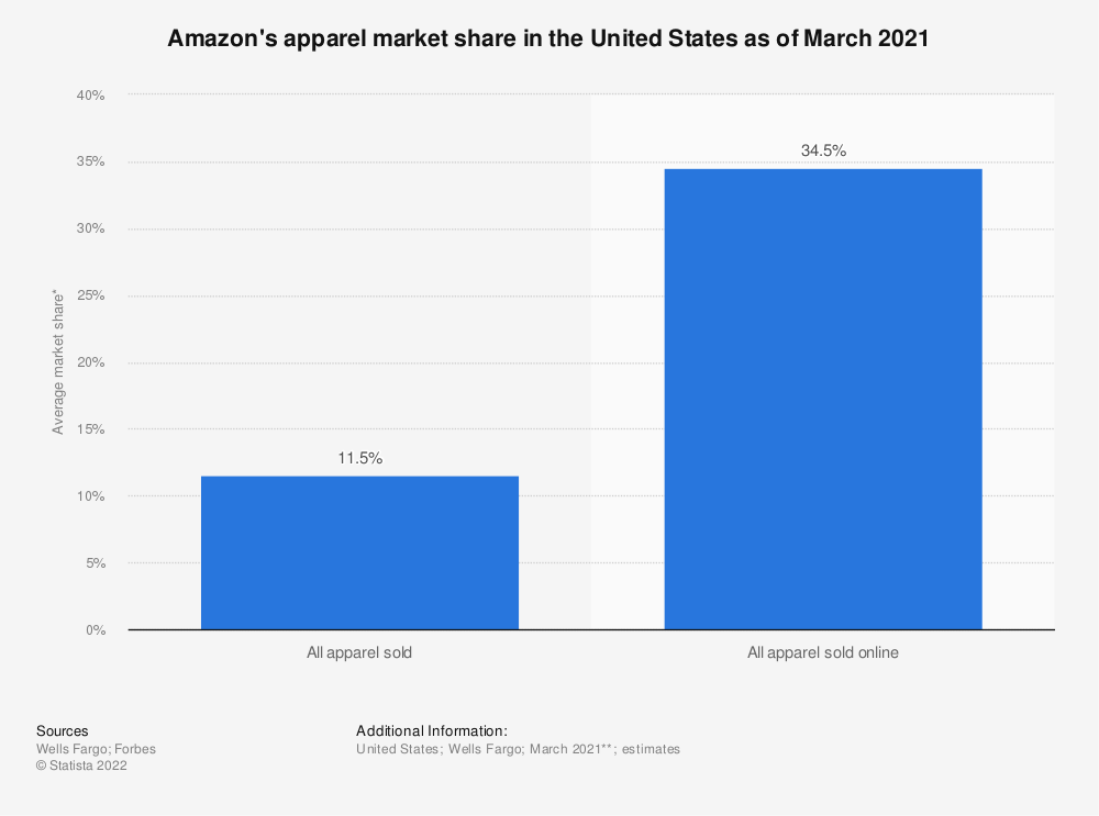 Statistic: Projected fashion market share of Amazon in the United States in 2015 and 2020   Statista