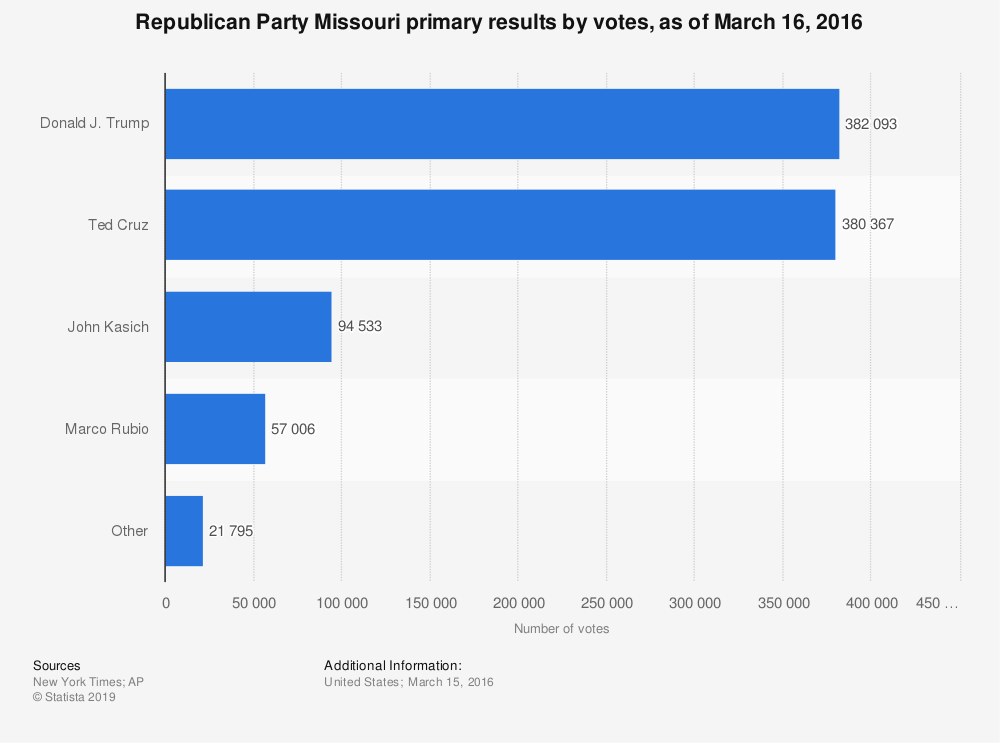 Statistic: Republican Party Missouri primary results by votes, as of March 16, 2016 | Statista