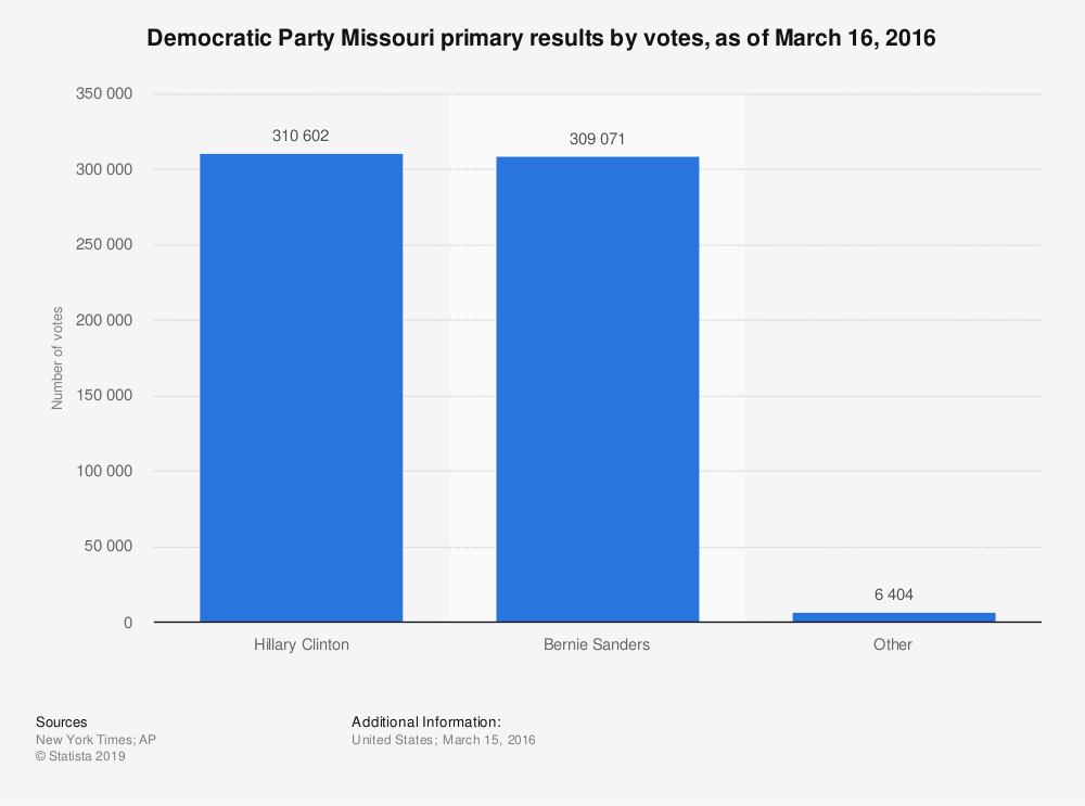 Statistic: Democratic Party Missouri primary results by votes, as of March 16, 2016 | Statista