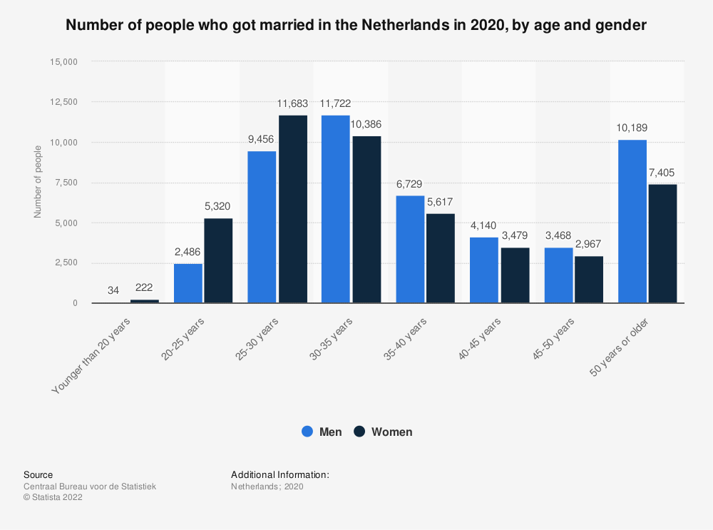 Statistic: Number of people who got married in the Netherlands in 2017, by age and gender | Statista