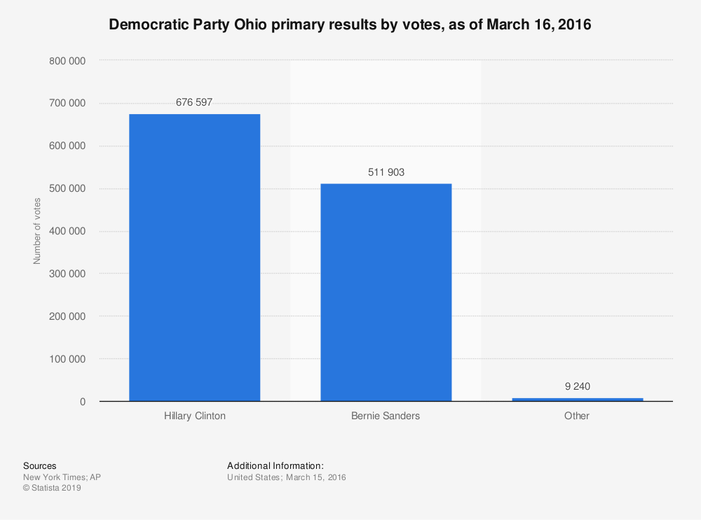 Statistic: Democratic Party Ohio primary results by votes, as of March 16, 2016 | Statista