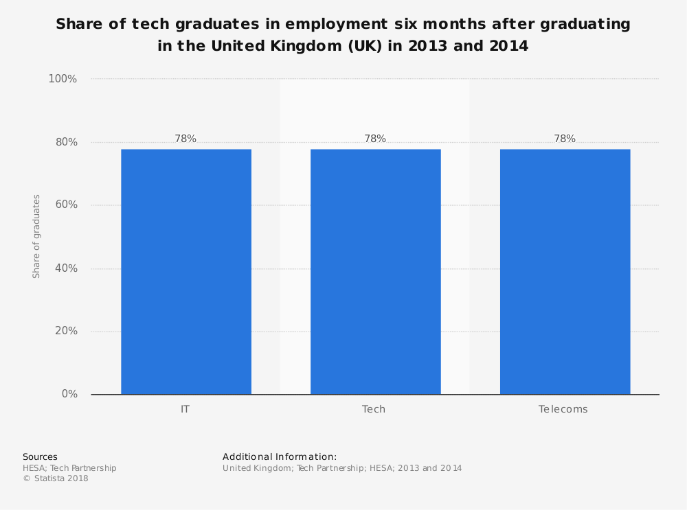 Statistic: Share of tech graduates in employment six months after graduating in the United Kingdom (UK) in 2013 and 2014 | Statista