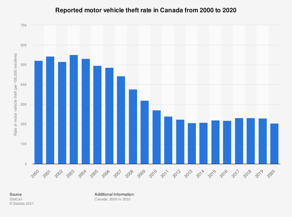 Statistic: Reported motor vehicle theft rate in Canada from 2000 to 2019 | Statista