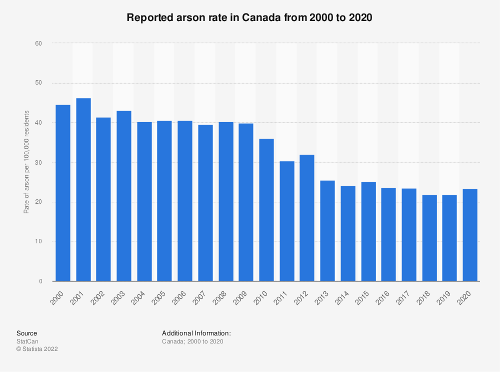 Statistic: Reported arson rate in Canada from 2000 to 2019 | Statista