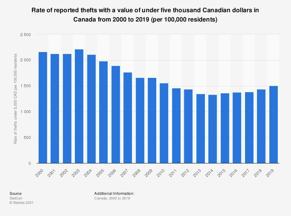 Statistic: Rate of reported thefts with a value of under five thousand Canadian dollars in Canada from 2000 to 2019 (per 100,000 residents) | Statista