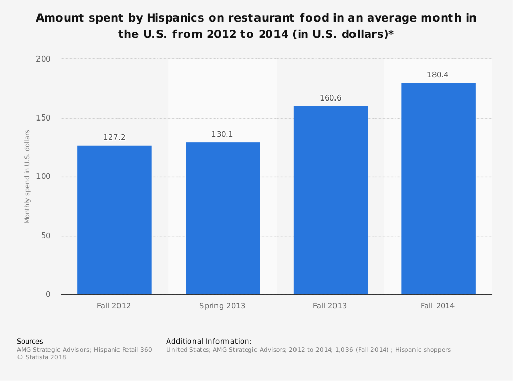 Statistic: Amount spent by Hispanics on restaurant food in an average month in the U.S. from 2012 to 2014 (in U.S. dollars)*  | Statista