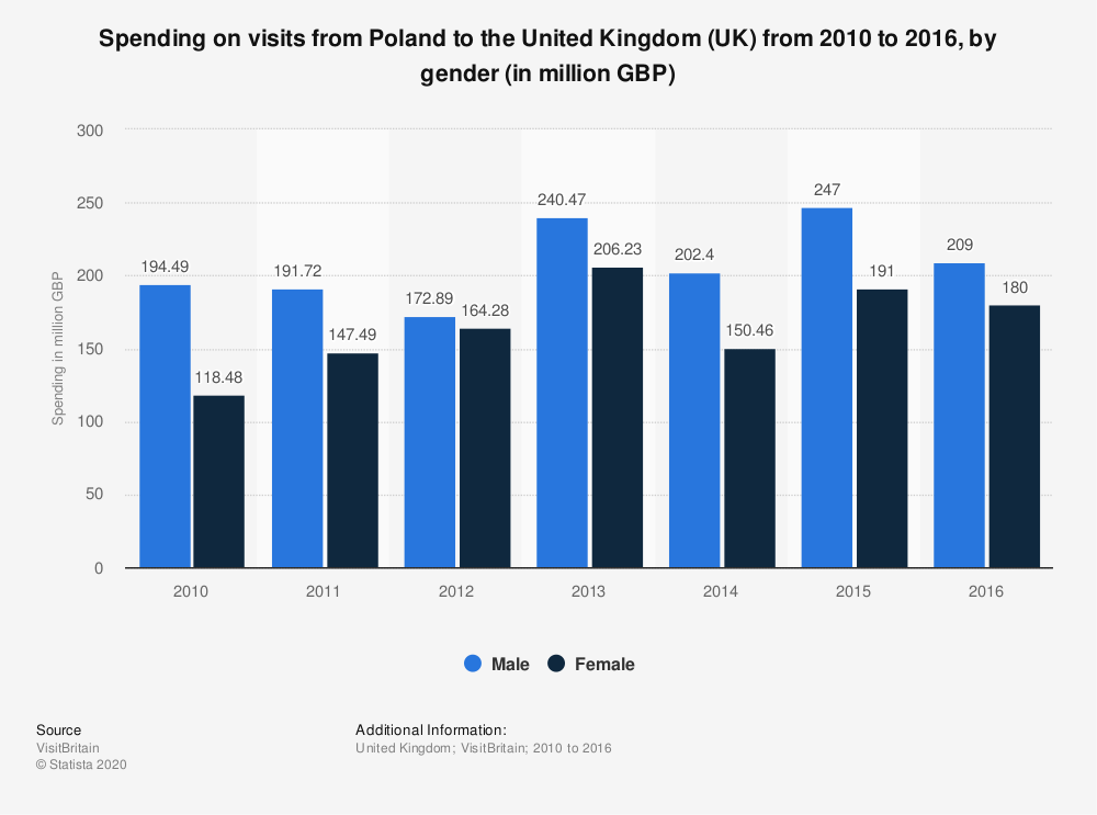 Statistic: Spending on visits from Poland to the United Kingdom (UK) from 2010 to 2016, by gender (in million GBP) | Statista
