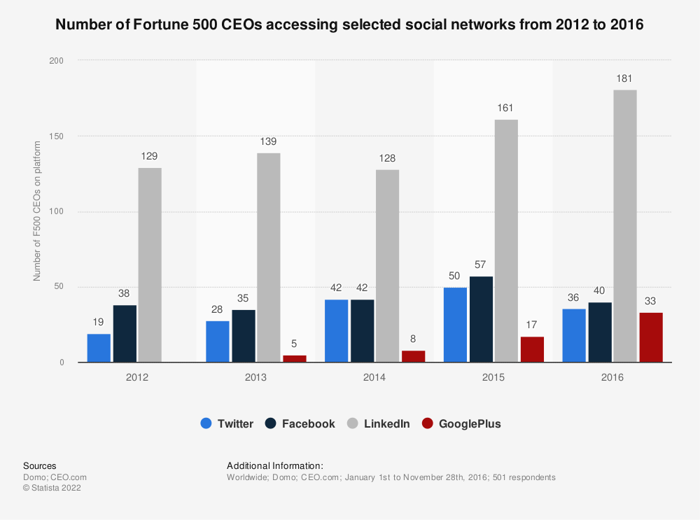 Statistic: Number of Fortune 500 CEOs accessing selected social networks from 2012 to 2016 | Statista