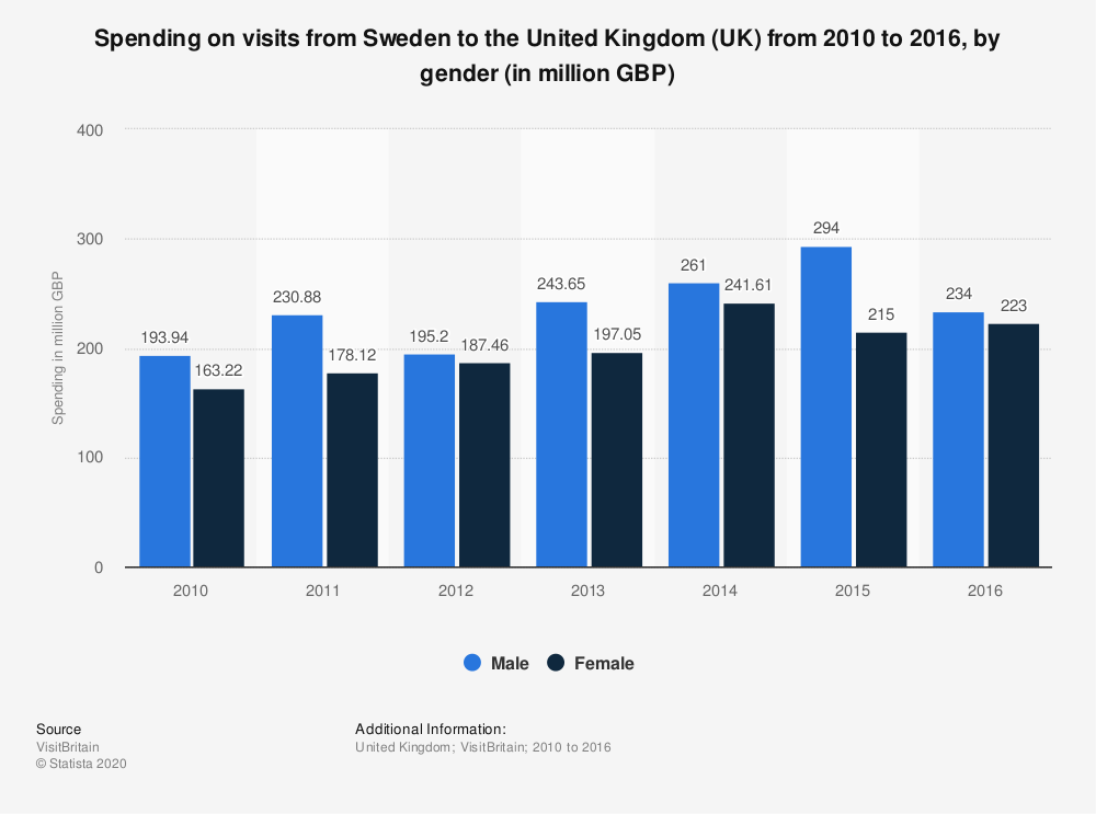 Statistic: Spending on visits from Sweden to the United Kingdom (UK) from 2010 to 2016, by gender (in million GBP) | Statista