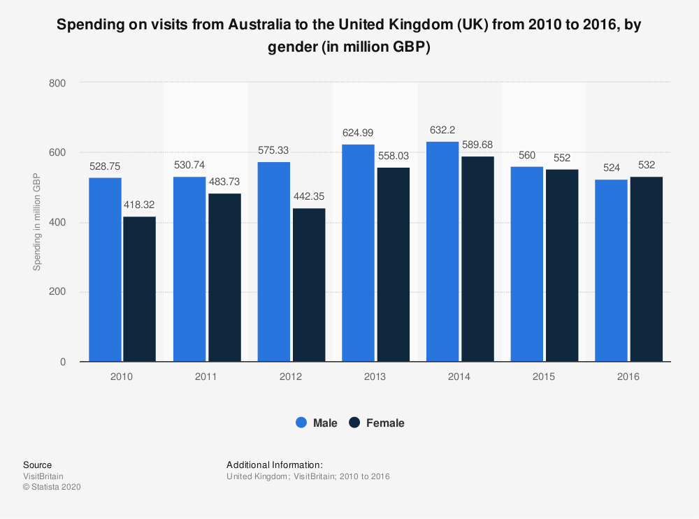 Statistic: Spending on visits from Australia to the United Kingdom (UK) from 2010 to 2016, by gender (in million GBP) | Statista