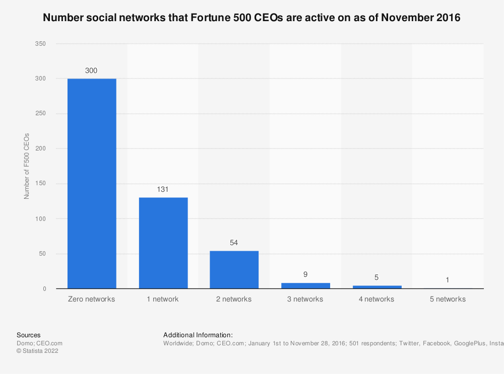 Statistic: Number social networks that Fortune 500 CEOs are active on as of November 2016 | Statista