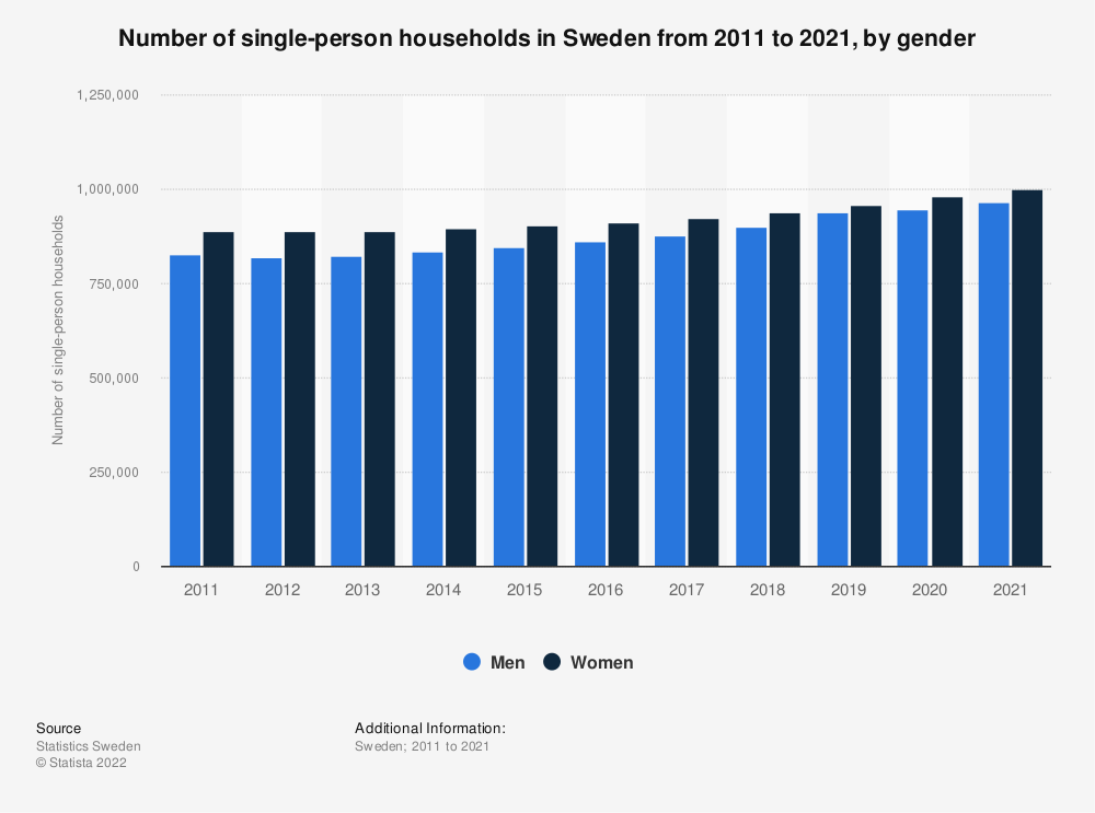 Statistic: Number of single-person households in Sweden from 2011 to 2018, by gender | Statista