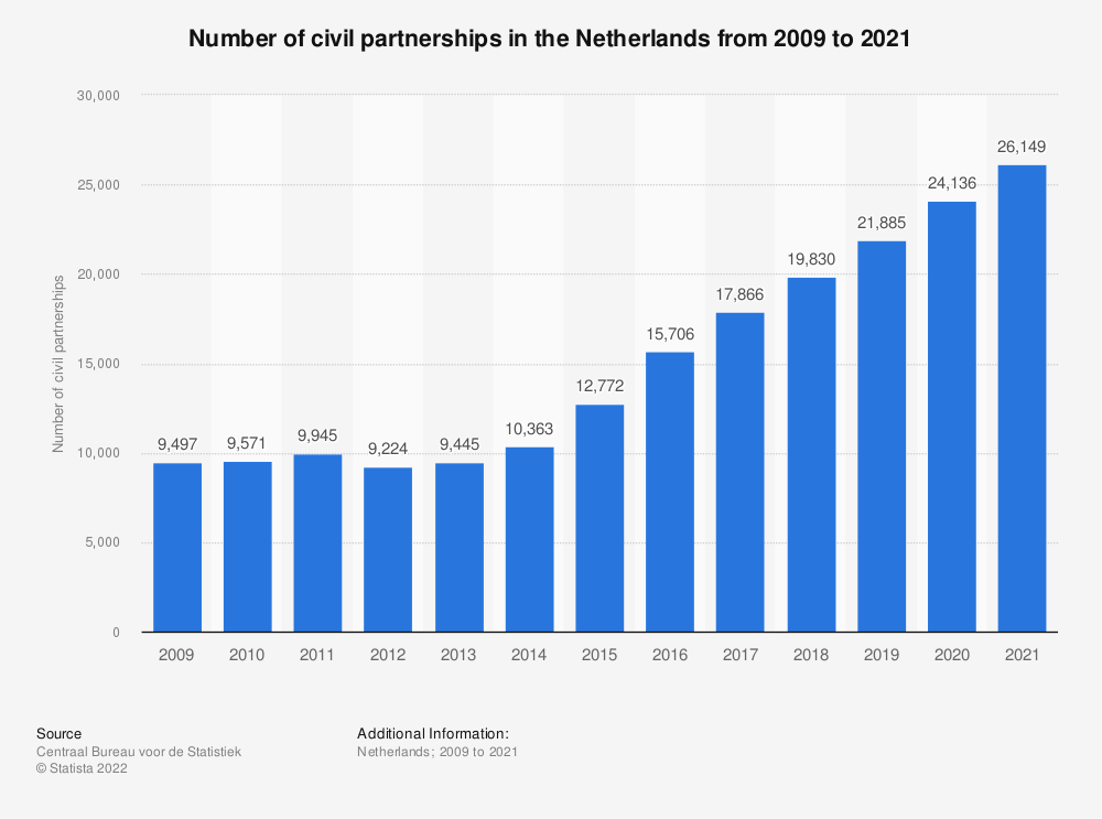 Statistic: Number of civil partnerships in the Netherlands from 2008 to 2018 | Statista