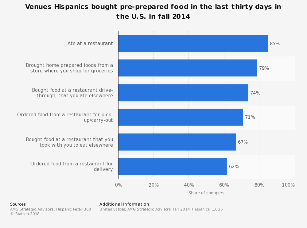 Statistic: Venues Hispanics bought pre-prepared food in the last thirty days in the U.S. in fall 2014  | Statista